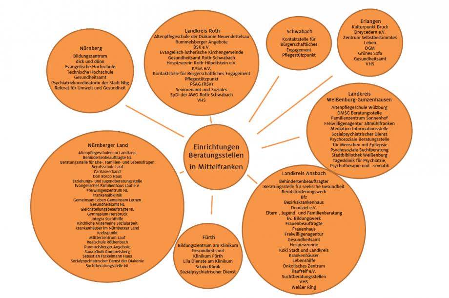Aufgezählt werden die Einrichtungen und Beratungsstellen, mit denen Kiss Mittelfranken zusammenarbeitet