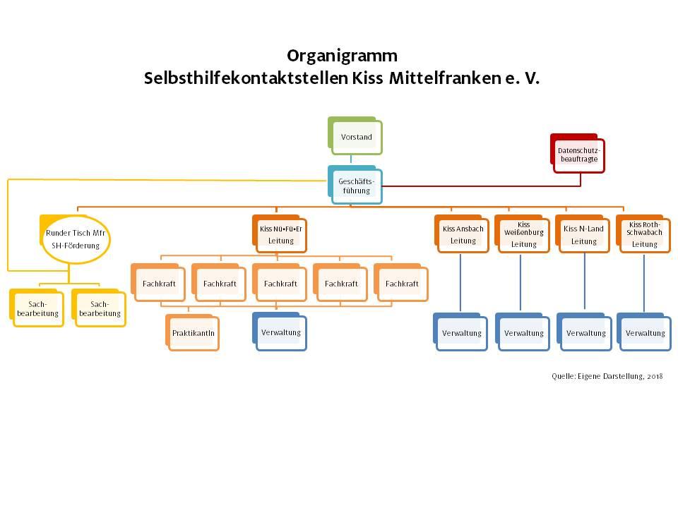 Organigramm von Kiss Mittelfranken